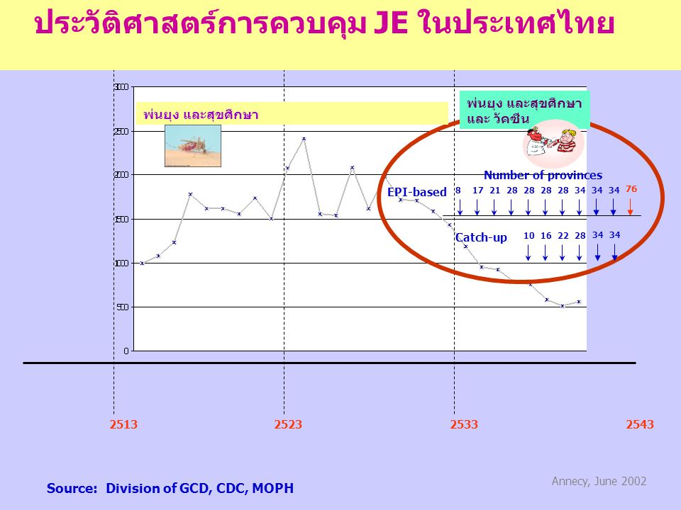 251325232533 EPI-based Catch-up 8172128 162228 3428 10 Number of provinces Source: Division of GCD, CDC, MOPH 2543 76 34 Annecy, June 2002 34 ประวัติศ