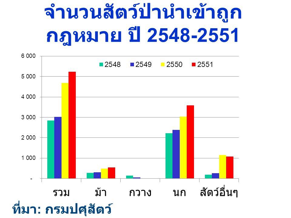 จำนวนสัตว์ป่านำเข้าถูก กฎหมาย ปี 2548-2551 ที่มา : กรมปศุสัตว์