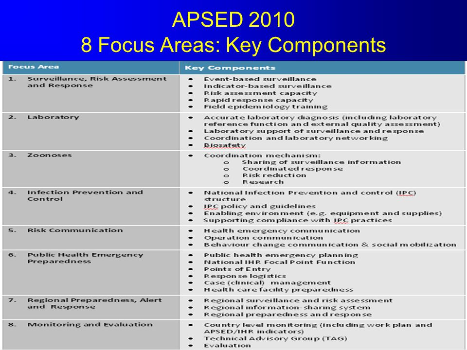 APSED 2010 8 Focus Areas: Key Components