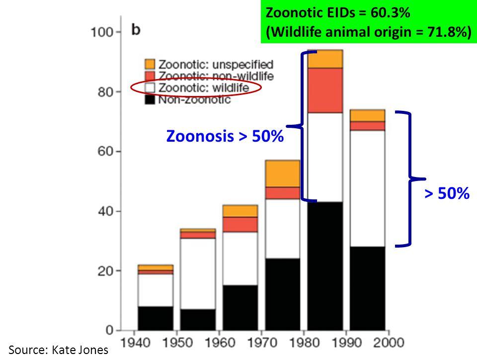 Source: Kate Jones Zoonotic EIDs = 60.3% (Wildlife animal origin = 71.8%) > 50% Zoonosis > 50%