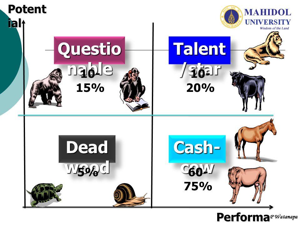 หลักสูตรการพัฒนาบุคลากร ประเภท Star/ Talent การให้เรียนรู้จากการทำงาน (On- the-Job-Training) ใช้ระบบพี่เลี้ยง และ Coaching การมอบหมายงาน (Assignment) การให้ทุนศึกษาต่อ (Education)