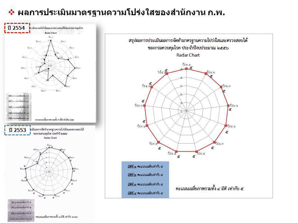  ผลการประเมินมาตรฐานความโปร่งใสของสำนักงาน ก.พ. ปี 2553 ปี 2554