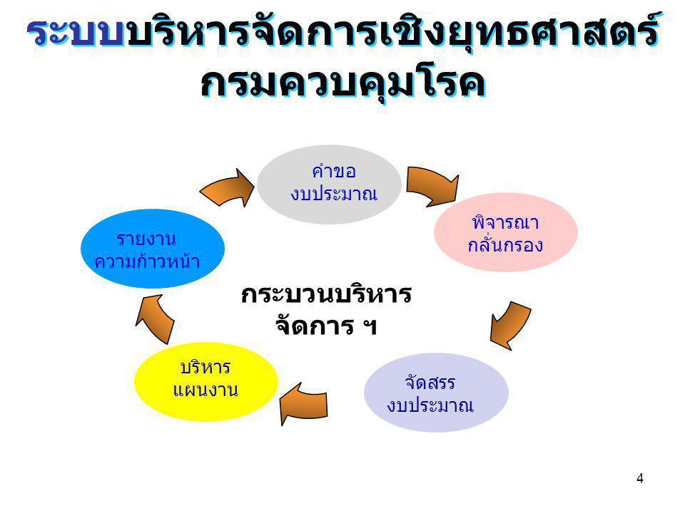 4 ระบบบริหารจัดการเชิงยุทธศาสตร์ กรมควบคุมโรค ระบบบริหารจัดการเชิงยุทธศาสตร์ กรมควบคุมโรค กระบวนบริหาร จัดการ ฯ คำขอ งบประมาณ บริหาร แผนงาน จัดสรร งบป
