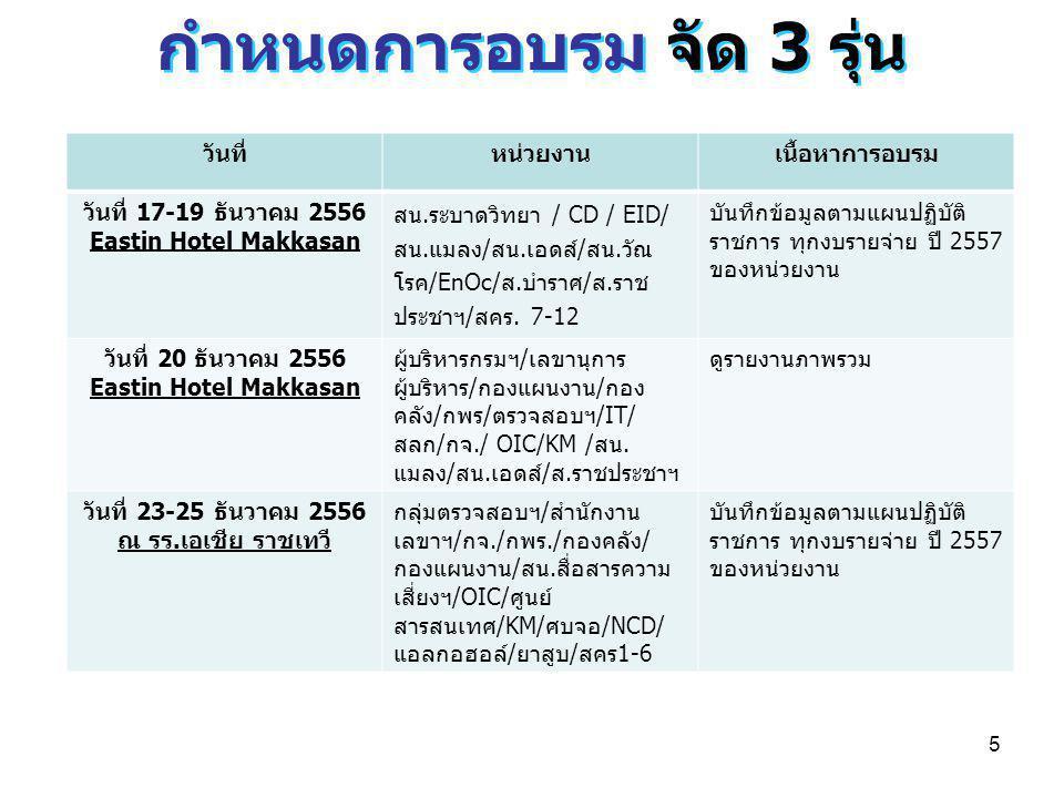5 กำหนดการอบรม จัด 3 รุ่น วันที่หน่วยงานเนื้อหาการอบรม วันที่ 17-19 ธันวาคม 2556 Eastin Hotel Makkasan สน.ระบาดวิทยา / CD / EID/ สน.แมลง/สน.เอดส์/สน.ว