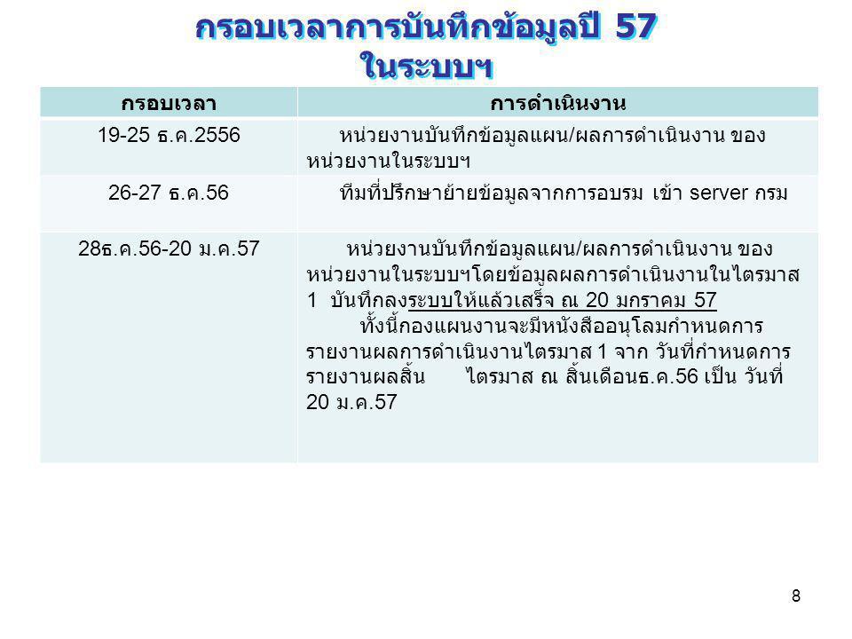 8 กรอบเวลาการบันทึกข้อมูลปี 57 ในระบบฯ กรอบเวลาการบันทึกข้อมูลปี 57 ในระบบฯ กรอบเวลาการดำเนินงาน 19-25 ธ. ค.2556 หน่วยงานบันทึกข้อมูลแผน / ผลการดำเนิน