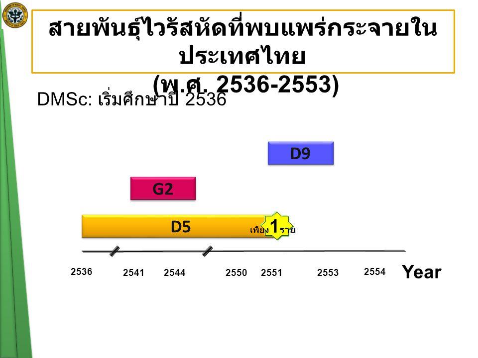 2536 25412544255025512553 D5 G2 Year เพียง 1 ราย D9 2554 สายพันธุ์ไวรัสหัดที่พบแพร่กระจายใน ประเทศไทย ( พ. ศ. 2536-2553) DMSc: เริ่มศึกษาปี 2536