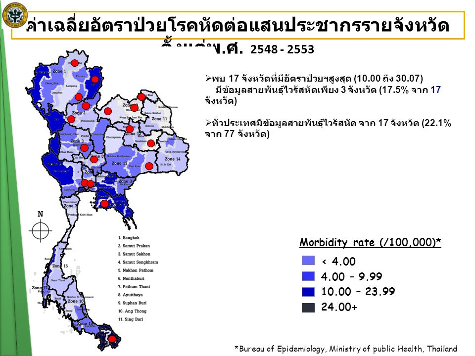 Morbidity rate (/100,000)* < 4.00 4.00 – 9.99 10.00 – 23.99 24.00+ *Bureau of Epidemiology, Ministry of public Health, Thailand ค่าเฉลี่ยอัตราป่วยโรคห