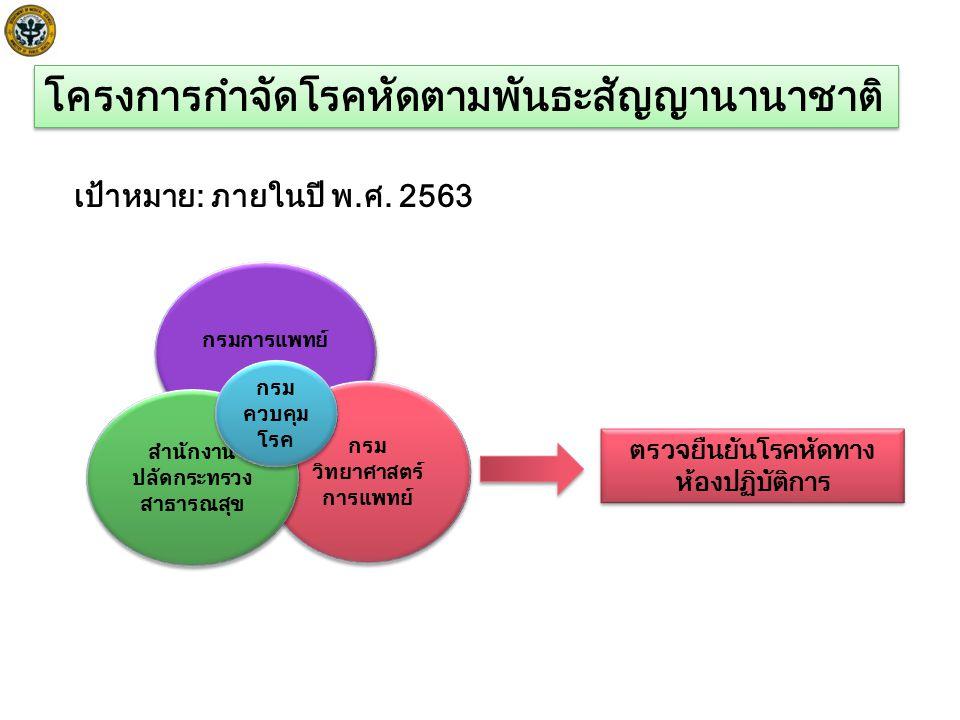 ไข้ ออกผื่น ในเด็ก ข้อมูลจากห้องปฏิบัติการ Parvovirus B19 HHV6 Dengue Rickettsia Chickungunya etc.