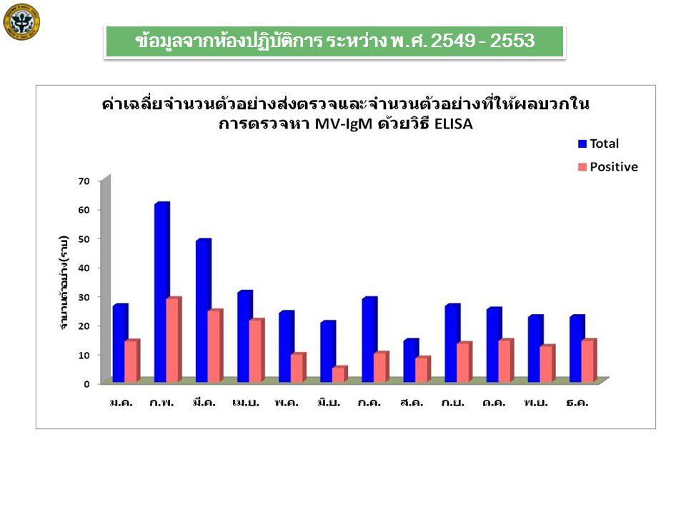 ข้อมูลจากห้องปฏิบัติการ ระหว่าง พ.ศ. 2549 - 2553