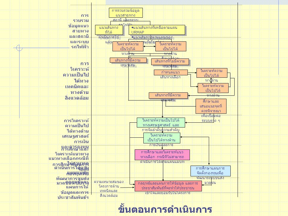 การรวบรวมข้อมูล แนวสายทาง สถานี และระบบ รถไฟฟ้า แนวเส้นทาง ที่ได้ ดำเนินการไป แล้ว  แนวเส้นทางที่เหลือตามแผน URMAP  แนวเส้นทางตามแผนของ หน่วยงานที่เกี่ยวข้อง  แนวเส้นทางที่เหลือตามแผน URMAP  แนวเส้นทางตามแผนของ หน่วยงานที่เกี่ยวข้อง วิเคราะห์ความ เป็นไปได้ ทางด้าน เทคนิค วิเคราะห์ความ เป็นไปได้ ทางด้าน สิ่งแวดล้อม เส้นทางที่มีความ เหมาะสม เส้นทางที่ไม่มีความ เหมาะสม กำหนดแนว เส้นทางเลือก วิเคราะห์ความ เป็นไปได้ ทางด้าน เทคนิค วิเคราะห์ความ เป็นไปได้ ทางด้าน สิ่งแวดล้อม เส้นทางที่มีความ เหมาะสม ศึกษาและ เสนอแนะจุดที่ ควรพิจารณา เพื่อเชื่อมต่อ ระบบต่าง ๆ วิเคราะห์ความเป็นไปได้ ทางเศรษฐศาสตร์ และ การจัดลำดับความสำคัญ วิเคราะห์ความ เป็นไปได้ทางด้าน การเงินและการ ลงทุน การศึกษาและวิเคราะห์แนว ทางเลือก กรณีทีไม่สามารถ ดำเนินการได้ตามแผนแม่บท การศึกษาแผนการ จัดตั้งกองทุนเพื่อ พัฒนาระบบขนส่ง มวลชน กลยุทธ์และแผนการให้ข้อมูล และการ ประชาสัมพันธ์ที่จะทำให้ประชาชน เข้าใจและยอมรับในโครงการ การ รวบรวม ข้อมูลแนว สายทาง และสถานี และระบบ รถไฟฟ้า การ วิเคราะห์ ความเป็นไป ได้ทาง เทคนิคและ ทางด้าน สิ่งแวดล้อม การวิเคราะห์ ความเป็นไป ได้ทางด้าน เศรษฐศาสตร์ การเงิน และการลงทุน การศึกษาและ วิเคราะห์แนวทาง แนวทางเลือกกรณีที่ ไม่สามารถ ดำเนินการได้ตาม แผนแม่บท การศึกษาแผนการ จัดตั้ง กองทุนเพื่อ พัฒนาการขนส่ง มวลชนระบบราง กลยุทธ์และ แผนการให้ ข้อมูลและการ ประชาสัมพันธ์ฯ ความเหมาะสมของ โครงการด้าน เทคนิคและ สิ่งแวดล้อม ขั้นตอนการดำเนินการ