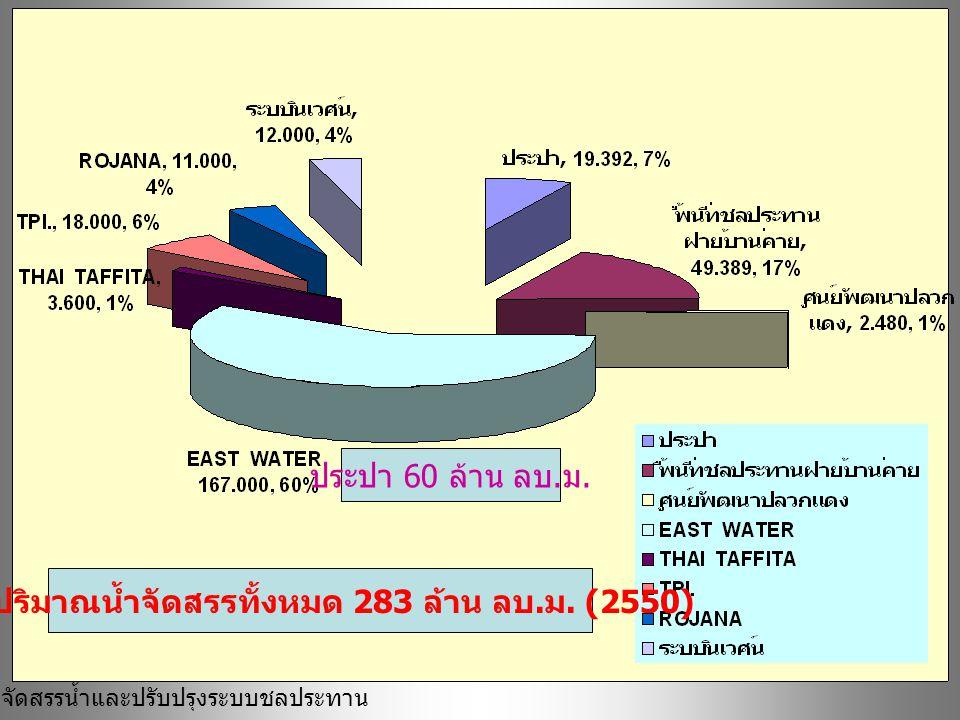 ฝ่ายจัดสรรน้ำและปรับปรุงระบบชลประทาน รวมปริมาณน้ำจัดสรรทั้งหมด 283 ล้าน ลบ. ม. (2550) ประปา 60 ล้าน ลบ. ม.