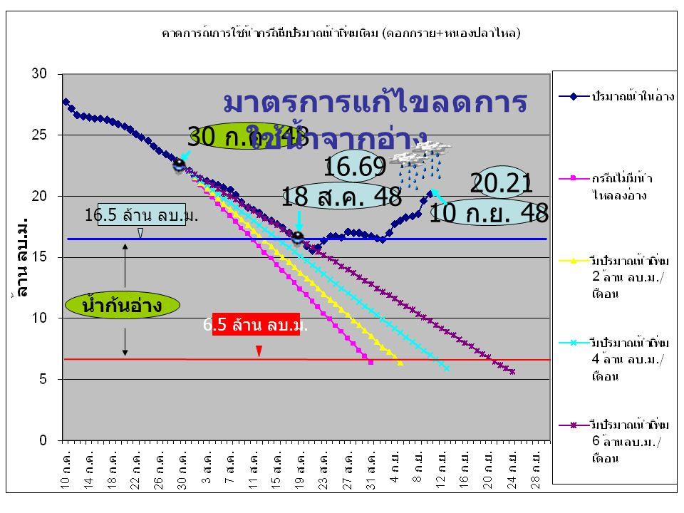 16.5 ล้าน ลบ. ม. 6.5 ล้าน ลบ. ม. 18 ส. ค. 48 16.69 30 ก. ค. 48 10 ก. ย. 48 20.21 น้ำก้นอ่าง มาตรการแก้ไขลดการ ใช้น้ำจากอ่าง