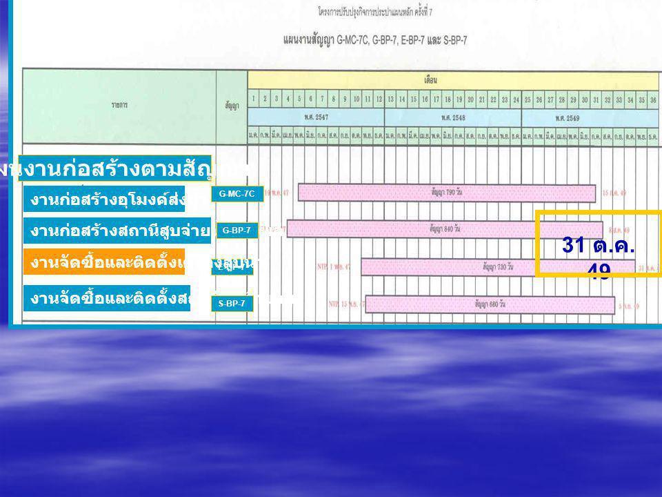 แผนงานก่อสร้างตามสัญญา งานก่อสร้างอุโมงค์ส่งน้ำ งานก่อสร้างสถานีสูบจ่ายน้ำบางพลี งานจัดซื้อและติดตั้งเครื่องสูบน้ำ งานจัดซื้อและติดตั้งสถานีไฟฟ้าย่อย G-MC-7C G-BP-7 E-BP-7 S-BP-7 31 ต.