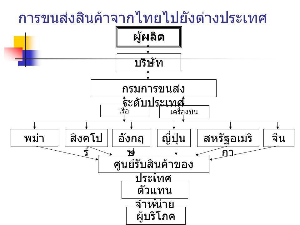 การขนส่งสินค้าจากไทยไปยังต่างประเทศ ผู้ผลิต บริษัท กรมการขนส่ง ระดับประเทศ เรือ เครื่องบิน พม่าสิงคโป ร์ อังกฤ ษ ญี่ปุ่นสหรัฐอเมริ กา จีน ศูนย์รับสินค้าของ ประเทศ ตัวแทน จำหน่าย ผู้บริโภค