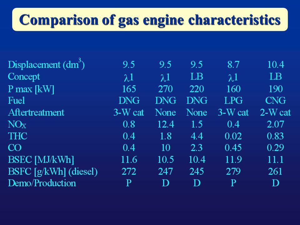Comparison of gas engine characteristics