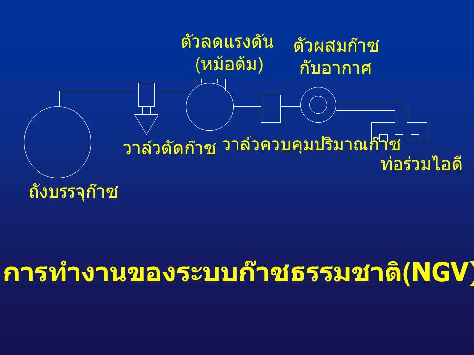 ถังบรรจุก๊าซ วาล์วตัดก๊าซ ตัวลดแรงดัน ( หม้อต้ม ) วาล์วควบคุมปริมาณก๊าซ ตัวผสมก๊าซ กับอากาศ ท่อร่วมไอดี การทำงานของระบบก๊าซธรรมชาติ (NGV)