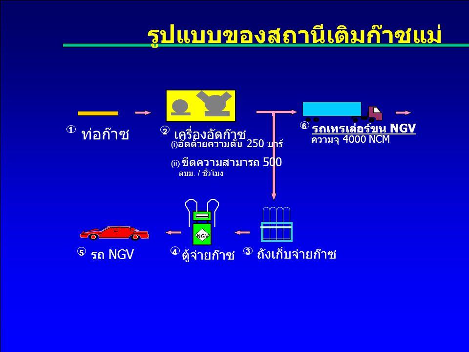 รูปแบบของสถานีเติมก๊าซแม่ เครื่องอัดก๊าซ ตู้จ่ายก๊าซรถ NGV ถังเก็บจ่ายก๊าซ ท่อก๊าซ รถเทรเล่อร์ขน NGV (i) อัดด้วยความดัน 250 บาร์ (ii) ขีดความสามารถ 500 ลบม.