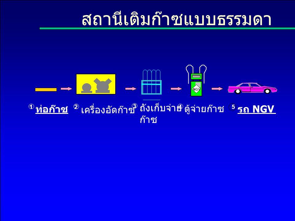 สถานีเติมก๊าซแบบธรรมดา เครื่องอัดก๊าซ ตู้จ่ายก๊าซ รถ NGV ถังเก็บจ่าย ก๊าซ ท่อก๊าซ 12 3 45 NGV