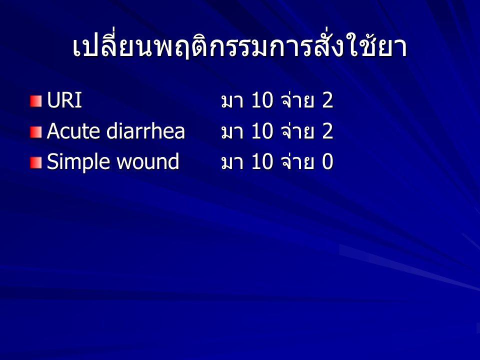 เปลี่ยนพฤติกรรมการสั่งใช้ยา URI มา 10 จ่าย 2 Acute diarrhea มา 10 จ่าย 2 Simple wound มา 10 จ่าย 0