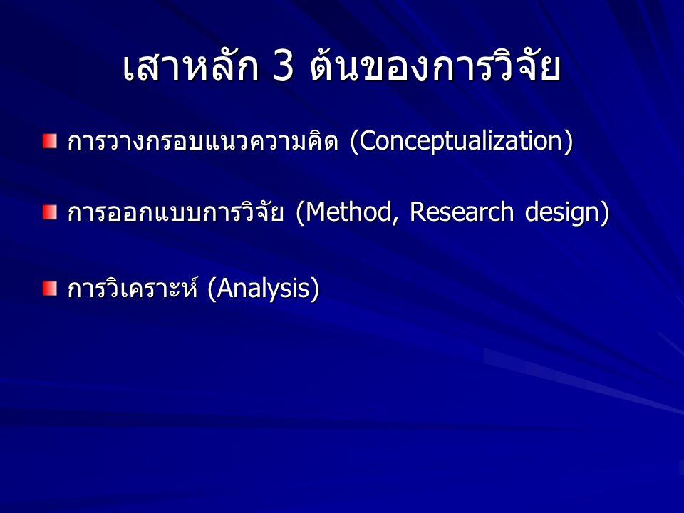 เสาหลัก 3 ต้นของการวิจัย การวางกรอบแนวความคิด (Conceptualization) การออกแบบการวิจัย (Method, Research design) การวิเคราะห์ (Analysis)