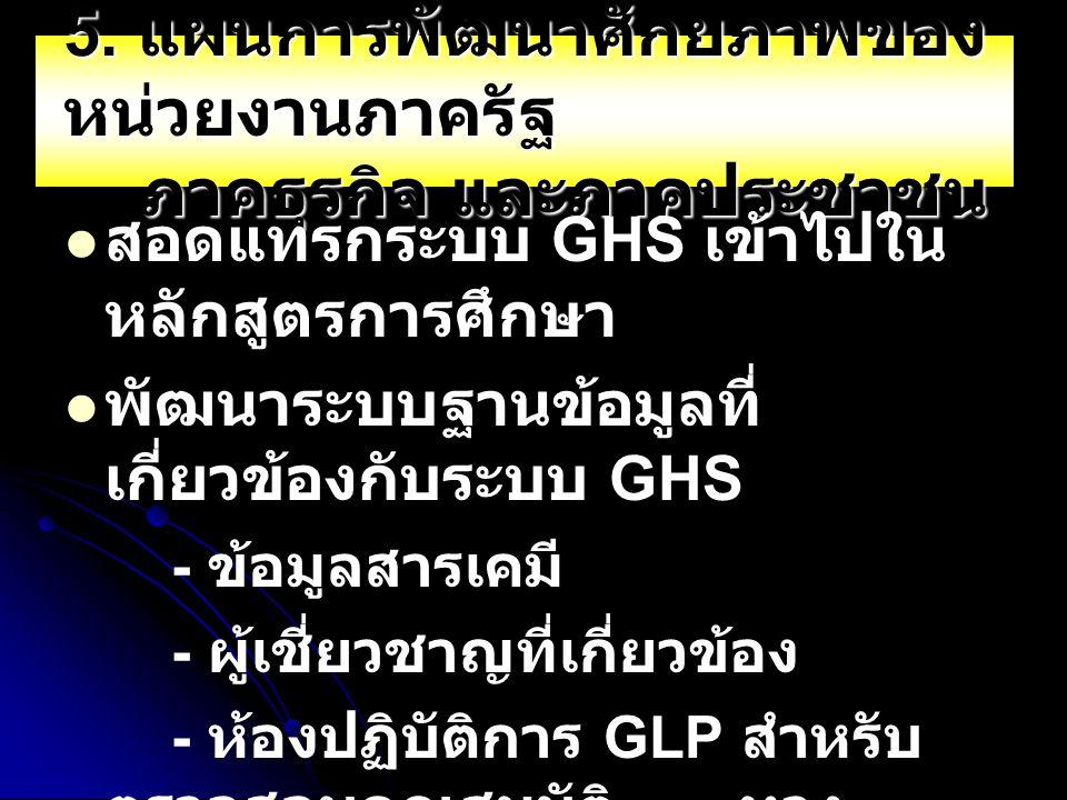 5. แผนการพัฒนาศักยภาพของ หน่วยงานภาครัฐ ภาคธุรกิจ และภาคประชาชน สอดแทรกระบบ GHS เข้าไปใน หลักสูตรการศึกษา พัฒนาระบบฐานข้อมูลที่ เกี่ยวข้องกับระบบ GHS