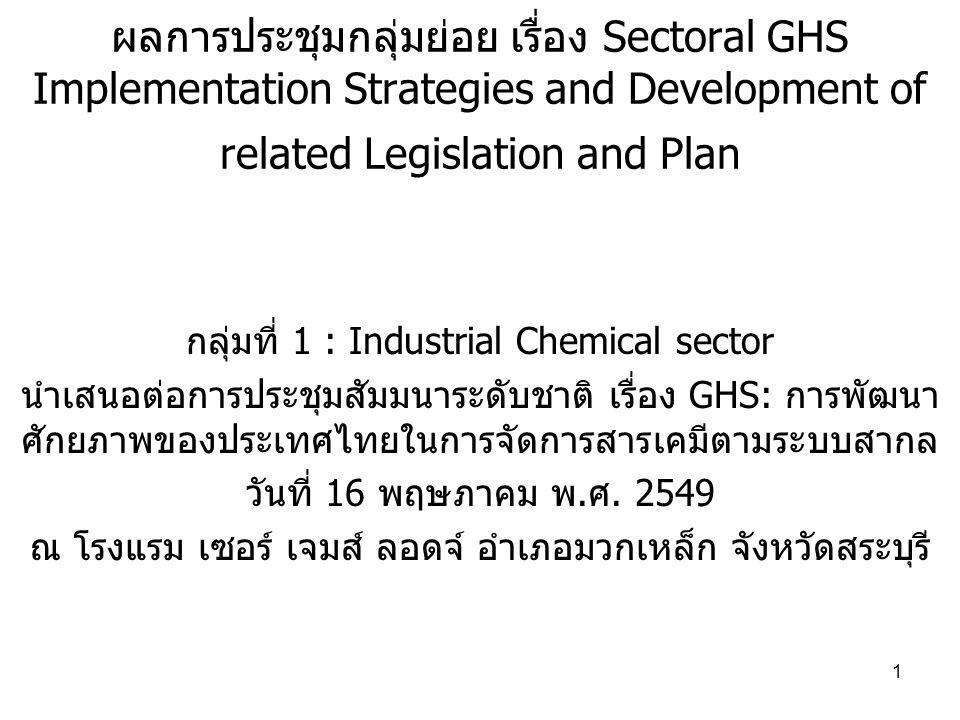2 ผลการประชุมกลุ่มย่อย กลุ่มที่ 1 : Industrial Chemical sector ประธานนายสุดสาคร พุทโธ เลขานุการนางสาวปานทอง ศรีคัฒนพรหม ผู้เข้าร่วมประชุม ประมาณ 30 คน ประเด็นเพื่อระดมสมอง 1.มีหน่วยงานภาครัฐเกี่ยวข้องกี่หน่วย ร่วมมืออย่างไร จุดอ่อน จุดแข็ง ศักยภาพ 2.เป้าหมายที่ควรส่งเสริม 3.กลยุทธระยะสั้น ระยะยาว 4.กิจกรรมระยะสั้น ระยะยาว หน่วยงานหลัก/สนับสนุน 5.การพัฒนาศักยภาพเพื่อความยั่งยืน การพัฒนาเครือข่าย