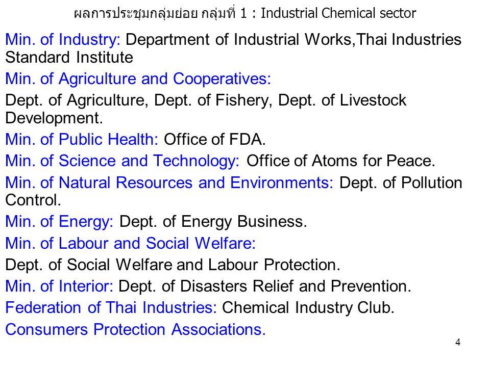 5 ผลการประชุมกลุ่มย่อย กลุ่มที่ 1 : Industrial Chemical sector 1.2 จุดอ่อน จุดแข็ง ของหน่วยงานที่เกี่ยวข้อง หน่วยงานภาครัฐ จุดอ่อน การบังคับใช้กฎหมายไม่ทั่วถึง มีผู้มีความรู้ด้าน GHS ไม่พอเพียง อาทิเช่น หน่วยงานที่เกี่ยวข้องกับสารเคมี ที่ใช้ในการเกษตรกรรม งบประมาณ จุดแข็ง มีกฎหมายที่ดี ซึ่งพร้อมที่จะรับเอา GHS มาใช้ได้ง่าย โดยเฉพาะ พรบ.วัตถุ อันตราย ในเรื่องของฉลากและเอกสารข้อมูลความปลอดภัย ในเรื่องของ แรงงานก็มี พรบ.คุ้มครองแรงงาน ที่มีหน้าที่ดูแลโดยตรง เป็นต้น หน่วยงานที่เกี่ยวข้องกับภาคอุตสาหกรรมมีการอบรมอย่างต่อเนื่อง ภายใต้ ความร่วมมือกับหน่วยงานจากประเทศญี่ปุ่น METI/JETRO/AOTS มีหน่วยงานที่เข้าร่วมประชุมกับหน่วยงานระดับสหประชาชาติ (UNSCE/GHS) อย่างต่อเนื่อง เช่น กรมโรงงานอุตสาหกรรม สำนัก คณะกรรมการอาหารและยา เป็นต้น