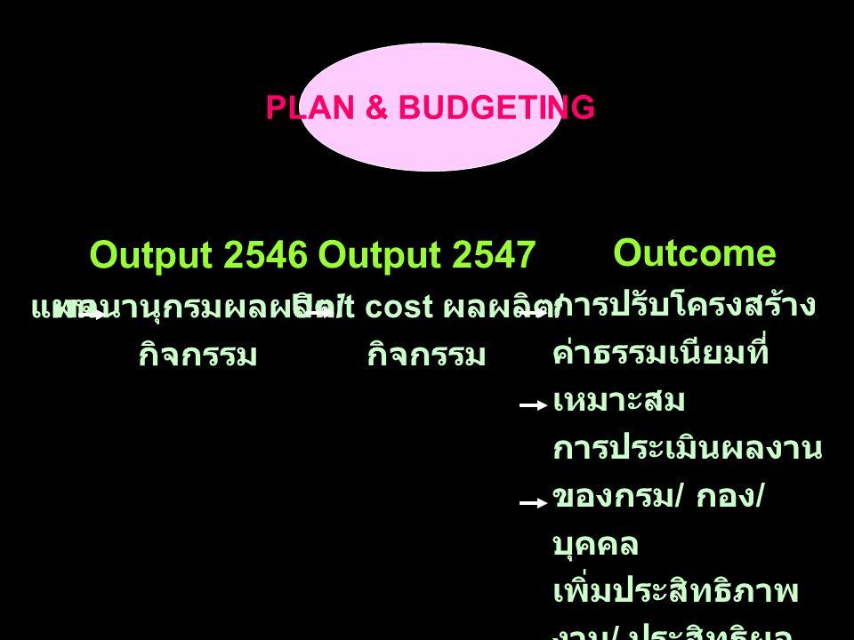 PLAN & BUDGETING Output 2546 พจนานุกรมผลผลิต / กิจกรรม Output 2547 Unit cost ผลผลิต / กิจกรรม Outcome การปรับโครงสร้าง ค่าธรรมเนียมที่ เหมาะสม การประเมินผลงาน ของกรม / กอง / บุคคล เพิ่มประสิทธิภาพ งาน / ประสิทธิผล สอดคล้อง ยุทธศาสตร์ แผน