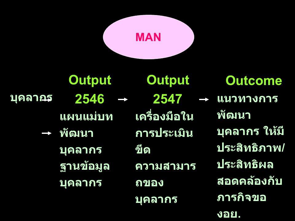 MAN Output 2546 แผนแม่บท พัฒนา บุคลากร ฐานข้อมูล บุคลากร Output 2547 เครื่องมือใน การประเมิน ขีด ความสามาร ถของ บุคลากร Outcome แนวทางการ พัฒนา บุคลากร ให้มี ประสิทธิภาพ / ประสิทธิผล สอดคล้องกับ ภารกิจขอ งอย.