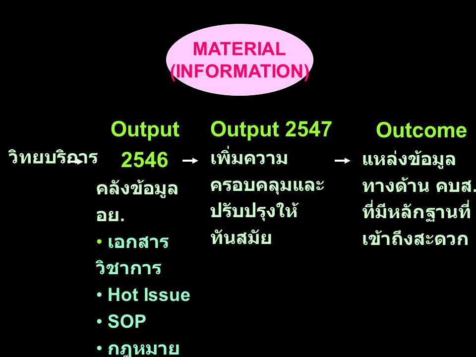 MATERIAL (INFORMATION) Output 2546 คลังข้อมูล อย. เอกสาร วิชาการ Hot Issue SOP กฎหมาย ระเบียบ Output 2547 เพิ่มความ ครอบคลุมและ ปรับปรุงให้ ทันสมัย Ou