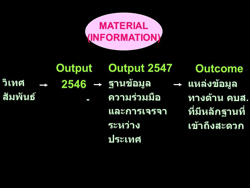 MATERIAL (INFORMATION) Output 2546 - Output 2547 ฐานข้อมูล ความร่วมมือ และการเจรจา ระหว่าง ประเทศ Outcome แหล่งข้อมูล ทางด้าน คบส.