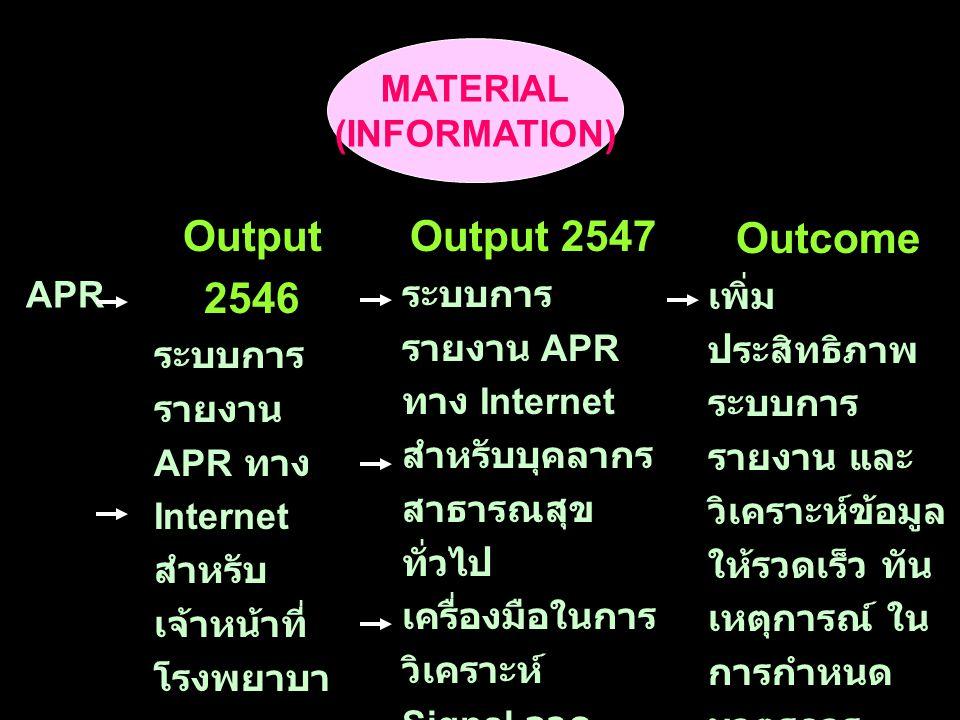 MATERIAL (INFORMATION) Output 2546 ระบบการ รายงาน APR ทาง Internet สำหรับ เจ้าหน้าที่ โรงพยาบา ล เครื่องมือ การประเมิน รายงาน แต่ละฉบับ Output 2547 ระบบการ รายงาน APR ทาง Internet สำหรับบุคลากร สาธารณสุข ทั่วไป เครื่องมือในการ วิเคราะห์ Signal จาก ฐานข้อมูล รายงาน การศึกษา อุบัติการณ์ / ความชุก การ เกิด ADR Outcome เพิ่ม ประสิทธิภาพ ระบบการ รายงาน และ วิเคราะห์ข้อมูล ให้รวดเร็ว ทัน เหตุการณ์ ใน การกำหนด มาตรการ บริหารความ เสี่ยง และ ป้องกัน อันตรายที่อาจ เกิดขึ้น APR
