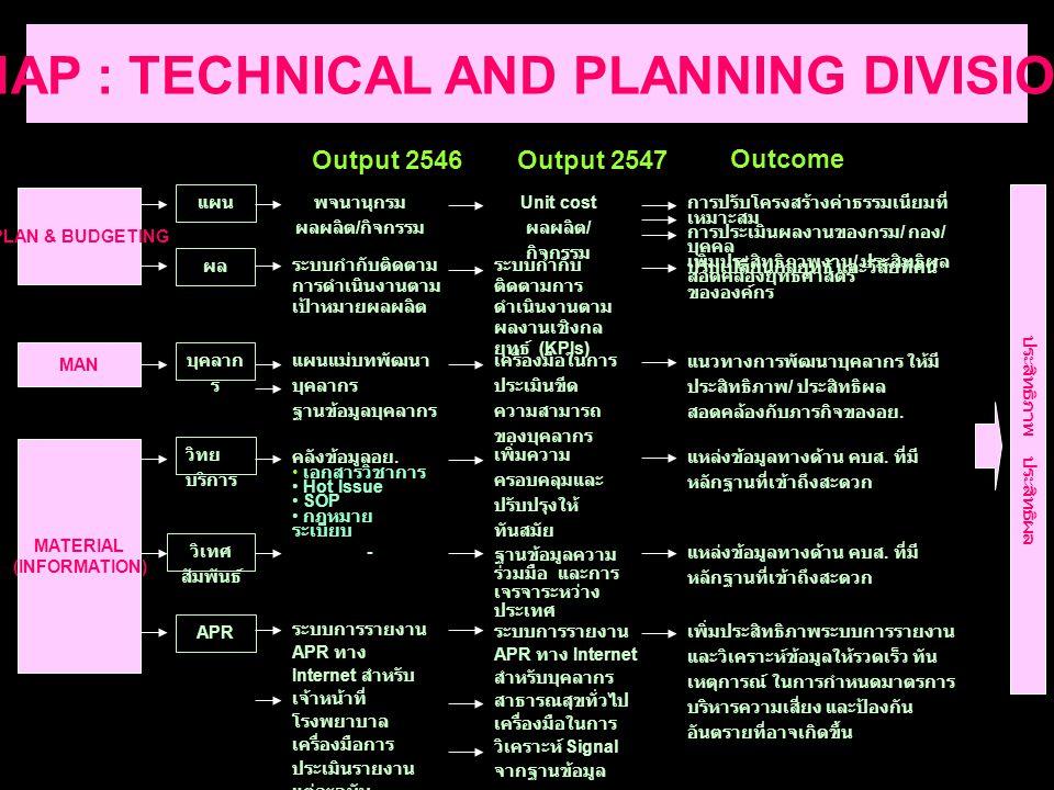 ROAD MAP : TECHNICAL AND PLANNING DIVISION : 2004 PLAN & BUDGETING พจนานุกรม ผลผลิต / กิจกรรม Unit cost ผลผลิต / กิจกรรม การปรับโครงสร้างค่าธรรมเนียมที่ เหมาะสม การประเมินผลงานของกรม / กอง / บุคคล เพิ่มประสิทธิภาพงาน / ประสิทธิผล สอดคล้องยุทธศาสตร์ แผน Output 2546Output 2547 Outcome ระบบกำกับติดตาม การดำเนินงานตาม เป้าหมายผลผลิต ระบบกำกับ ติดตามการ ดำเนินงานตาม ผลงานเชิงกล ยุทธ์ (KPIs) ปรับเปลี่ยนกลยุทธ์ และวิสัยทัศน์ ขององค์กร ผล MAN แผนแม่บทพัฒนา บุคลากร ฐานข้อมูลบุคลากร เครื่องมือในการ ประเมินขีด ความสามารถ ของบุคลากร แนวทางการพัฒนาบุคลากร ให้มี ประสิทธิภาพ / ประสิทธิผล สอดคล้องกับภารกิจของอย.