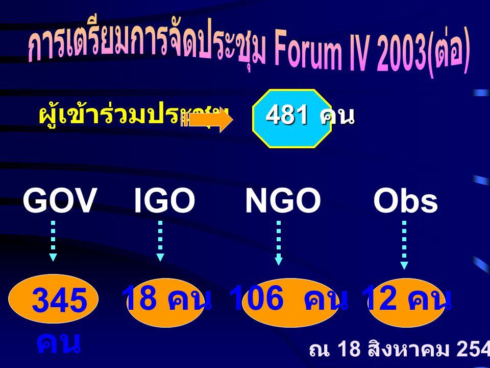 ผู้เข้าร่วมประชุม 481 คน GOVIGONGOObs 345 คน 18 คน 106 คน 12 คน ณ 18 สิงหาคม 2546