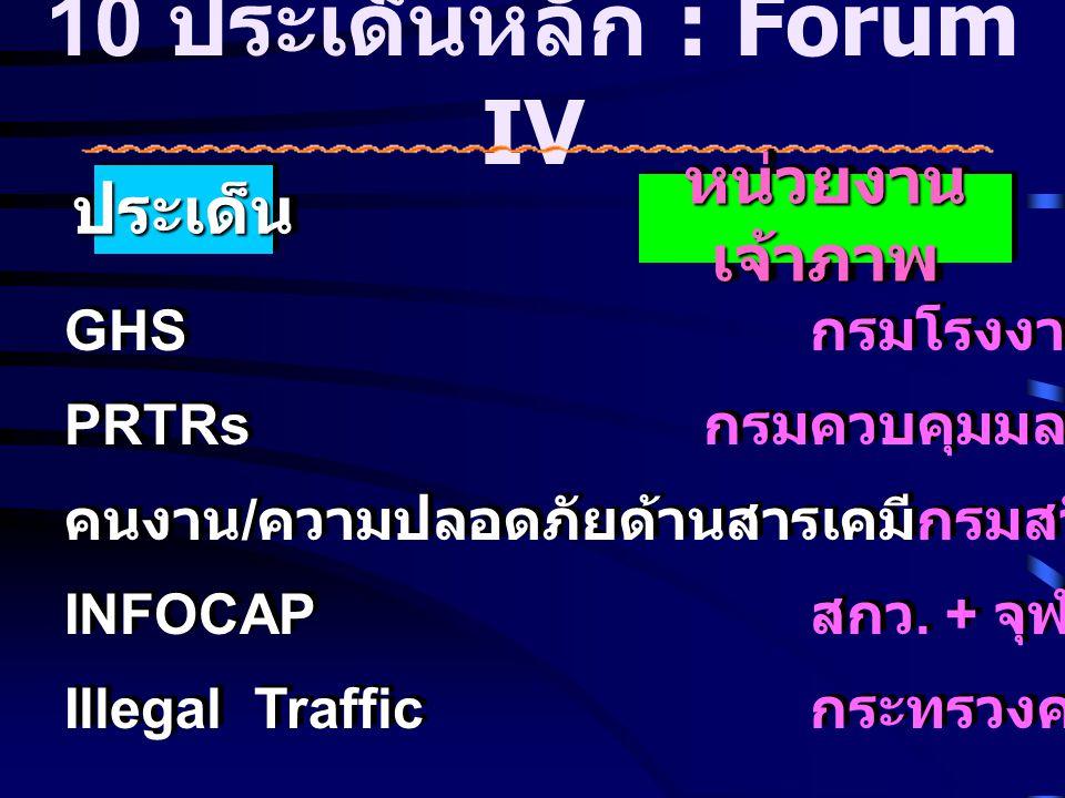 10 ประเด็นหลัก : Forum IV ประเด็นประเด็น หน่วยงาน เจ้าภาพ GHS กรมโรงงานฯ PRTRs กรมควบคุมมลพิษ คนงาน / ความปลอดภัยด้านสารเคมีกรมสวัสดิการฯ INFOCAP สกว.