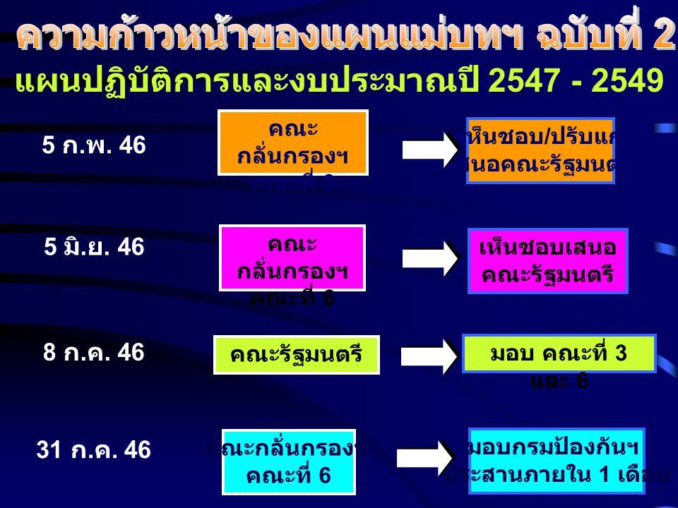 แผนปฏิบัติการและงบประมาณปี 2547 - 2549 5 ก. พ.