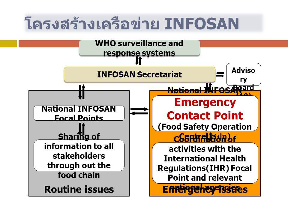 INFOSAN Thailand แบ่งหน้าที่ ออกเป็น 2 ส่วน 1.Emergency Contact Point รับหน้าที่โดย ศูนย์ปฏิบัติการความปลอดภัยด้านอาหาร ( ศปอ.) กระทรวง สาธารณสุข 2.