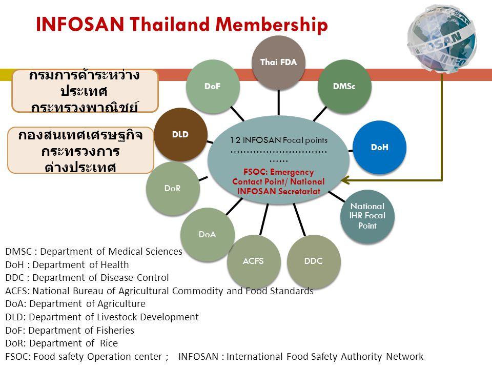 ความเชื่อมโยงระหว่างเครือข่าย INFOSAN ภายในประเทศ www.foodsafetyth ailand.net ดำเนินการสืบสวน / ยับยั้งเหตุ / สรุปผล ตอบแบบสอบถาม / เผยแพร่ ข้อมูล ข้อมูลทั่วไป Focal Point สนง.