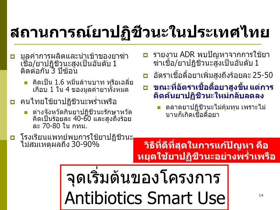 14 สถานการณ์ยาปฏิชีวนะในประเทศไทย  รายงาน ADR พบปัญหาจากการใช้ยา ฆ่าเชื้อ/ยาปฏิชีวนะสูงเป็นอันดับ 1  อัตราเชื้อดื้อยาเพิ่มสูงถึงร้อยละ 25-50  ขณะที