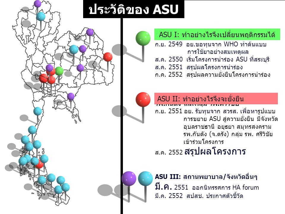25 ASU II: อุบลราชธานี อยุธยา สมุทรสงคราม รพ.กันตัง และกลุ่ม รพ.ศรีวิชัย ก.ย. 2551 อย. รับทุนจาก สวรส. เพื่อหารูปแบบ การขยาย ASU สู่ความยั่งยืน มีจังห
