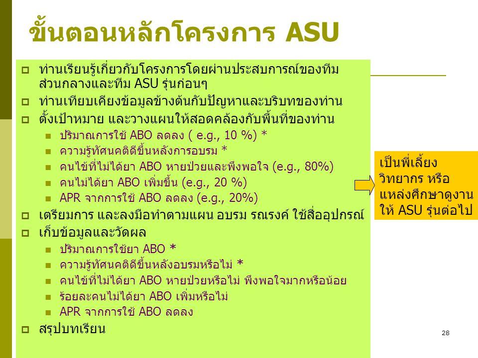 28 ขั้นตอนหลักโครงการ ASU  ท่านเรียนรู้เกี่ยวกับโครงการโดยผ่านประสบการณ์ของทีม ส่วนกลางและทีม ASU รุ่นก่อนๆ  ท่านเทียบเคียงข้อมูลข้างต้นกับปัญหาและบ