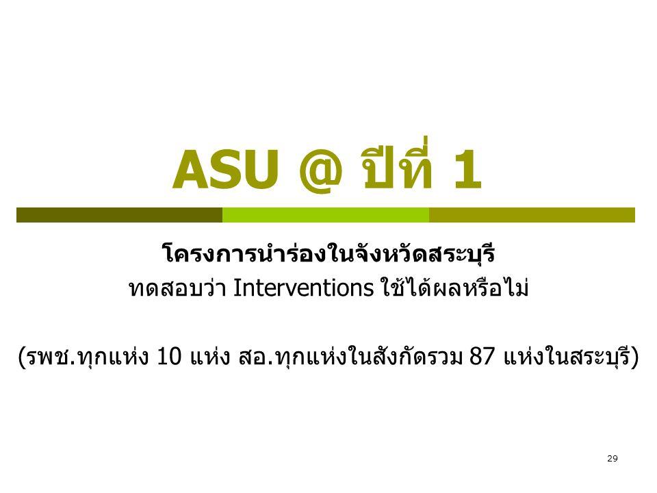 29 ASU @ ปีที่ 1 โครงการนำร่องในจังหวัดสระบุรี ทดสอบว่า Interventions ใช้ได้ผลหรือไม่ (รพช.ทุกแห่ง 10 แห่ง สอ.ทุกแห่งในสังกัดรวม 87 แห่งในสระบุรี)