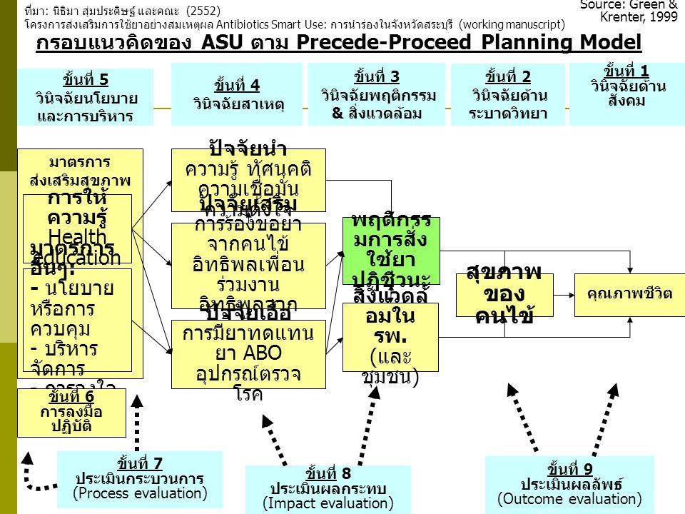 30 มาตรการ ส่งเสริมสุขภาพ กรอบแนวคิดของ ASU ตาม Precede-Proceed Planning Model ขั้นที่ 5 วินิจฉัยนโยบาย และการบริหาร ขั้นที่ 4 วินิจฉัยสาเหตุ ขั้นที่