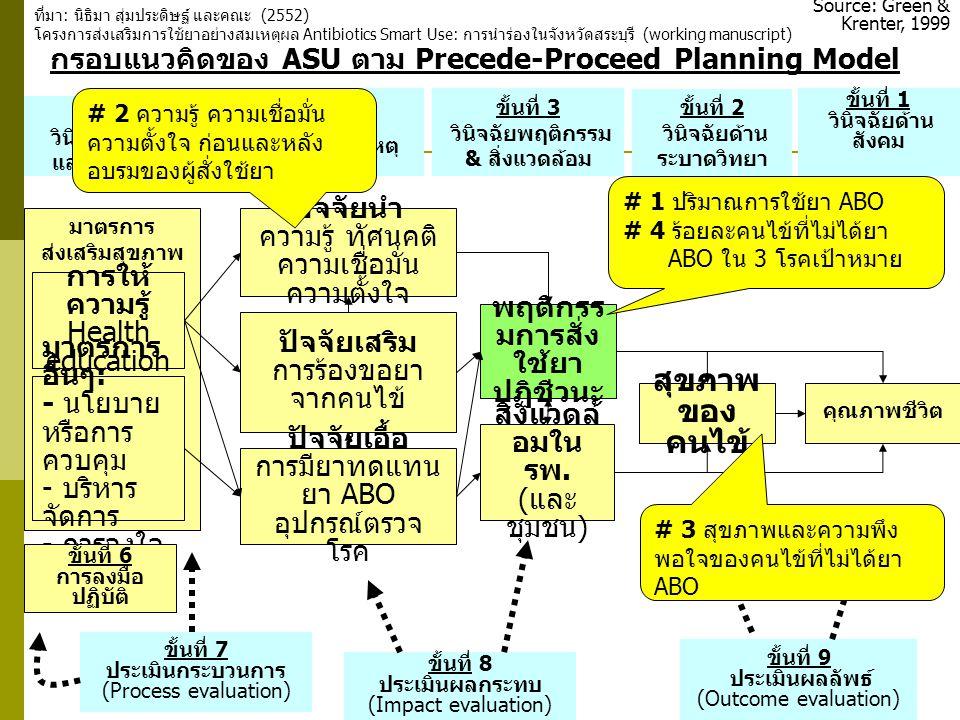 45 มาตรการ ส่งเสริมสุขภาพ กรอบแนวคิดของ ASU ตาม Precede-Proceed Planning Model ขั้นที่ 5 วินิจฉัยนโยบาย และการบริหาร ขั้นที่ 4 วินิจฉัยสาเหตุ ขั้นที่