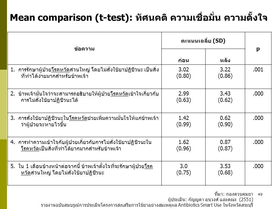 49 ข้อความ คะแนนเฉลี่ย (SD) p ก่อน หลัง 1. การรักษาผู้ป่วยโรคหวัดส่วนใหญ่ โดยไม่สั่งใช้ยาปฏิชีวนะ เป็นสิ่ง ที่ทำได้ง่ายมากสำหรับข้าพเจ้า 3.02 (0.80) 3