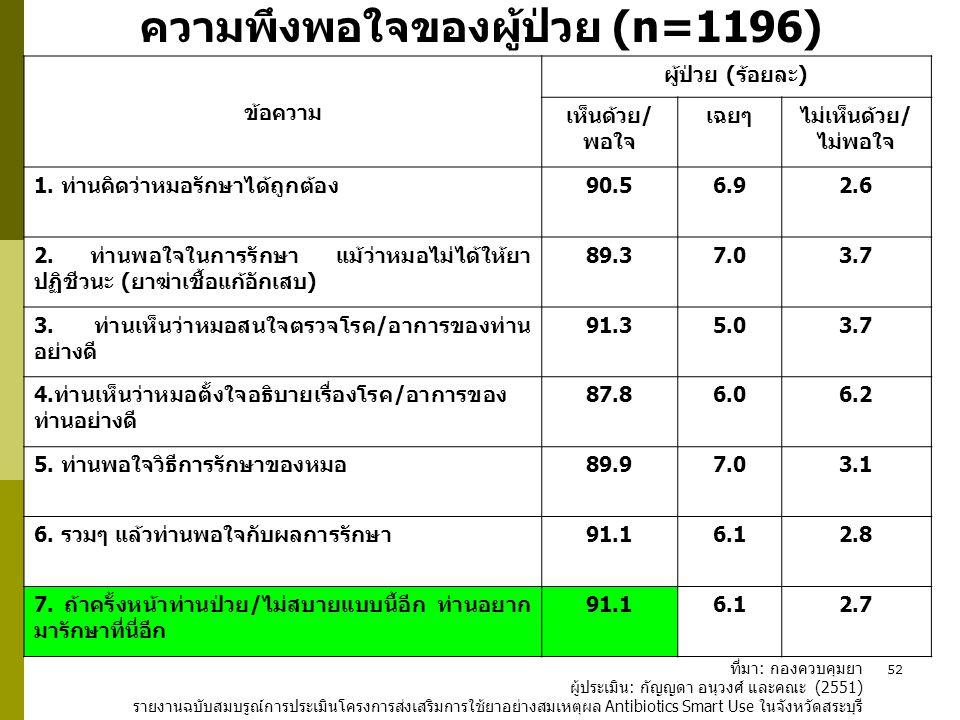 52 ความพึงพอใจของผู้ป่วย (n=1196) ข้อความ ผู้ป่วย (ร้อยละ) เห็นด้วย/ พอใจ เฉยๆไม่เห็นด้วย/ ไม่พอใจ 1. ท่านคิดว่าหมอรักษาได้ถูกต้อง90.56.92.6 2. ท่านพอ