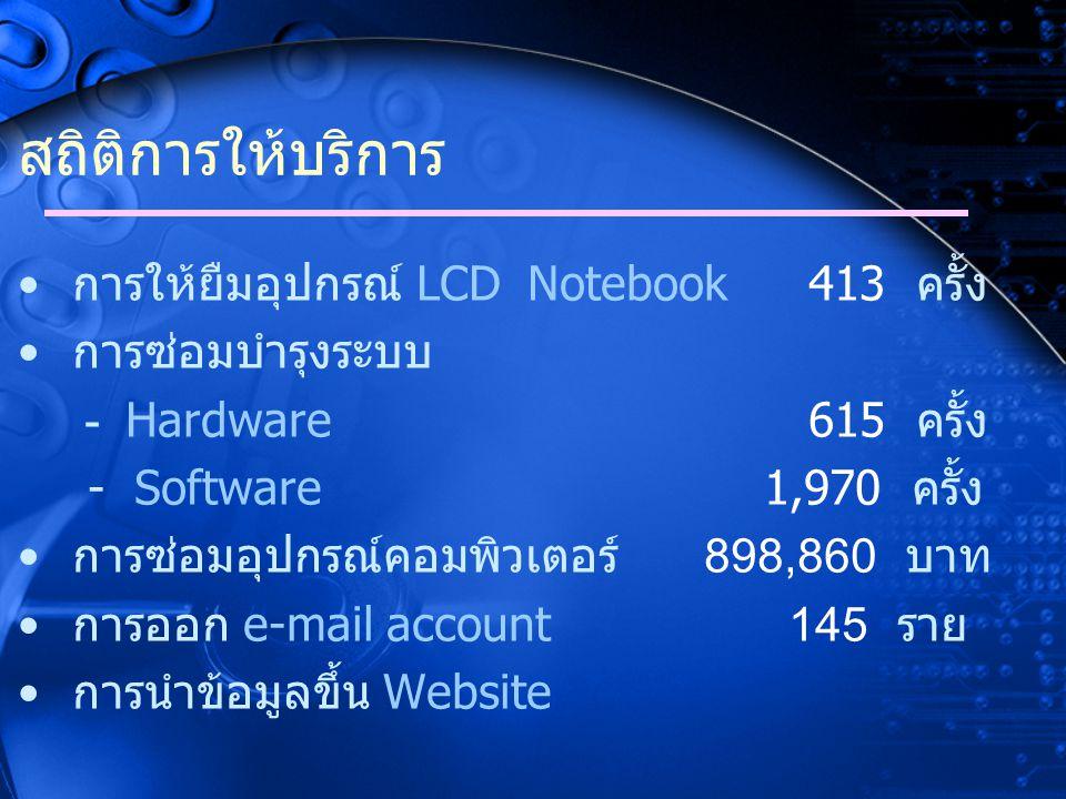 จำนวนเอกสารบนระบบสารบรรณ อิเล็กทรอนิกส์ หนังสือรับภายใน หนังสือรับภายนอก หนังสือส่งภายใน หนังสือส่งภายนอก หนังสือส่งภายนอกในนามกรม 70,713 ฉบับ 59,412 ฉบับ 39,623 ฉบับ 10,750 ฉบับ 1,374 ฉบับ