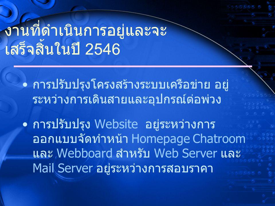 งานที่ดำเนินการอยู่และจะ เสร็จสิ้นในปี 2546 การปรับปรุงโครงสร้างระบบเครือข่าย อยู่ ระหว่างการเดินสายและอุปกรณ์ต่อพ่วง การปรับปรุง Website อยู่ระหว่างการ ออกแบบจัดทำหน้า Homepage Chatroom และ Webboard สำหรับ Web Server และ Mail Server อยู่ระหว่างการสอบราคา