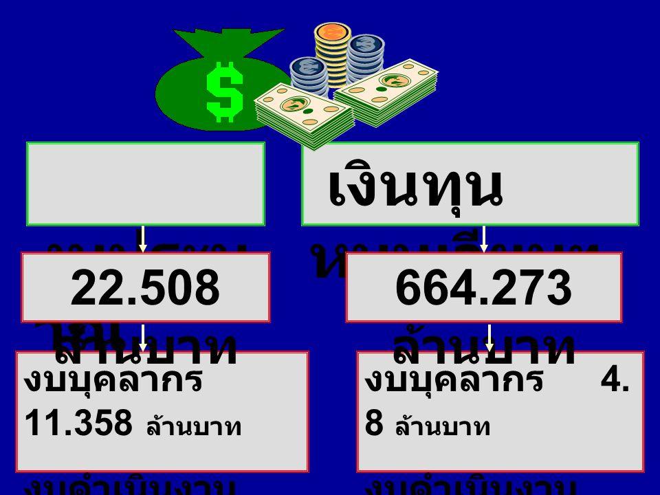 งบประม าณ เงินทุน หมุนเวียนฯ งบบุคลากร 11.358 ล้านบาท งบดำเนินงาน 11.150 ล้านบาท 22.508 ล้านบาท งบบุคลากร 4. 8 ล้านบาท งบดำเนินงาน 619 ล้านบาท 664.273