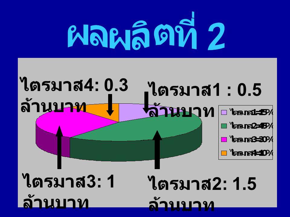ไตรมาส 1 : 0.5 ล้านบาท ไตรมาส 4: 0.3 ล้านบาท ไตรมาส 3: 1 ล้านบาท ไตรมาส 2: 1.5 ล้านบาท